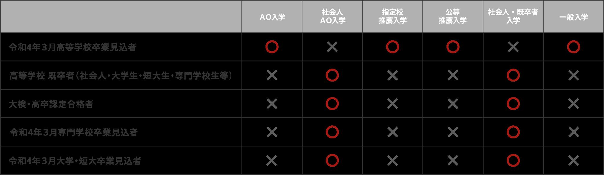 入試の種類と受験資格