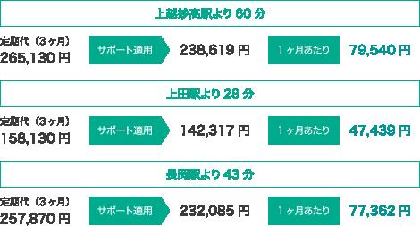 新幹線サポート制度
